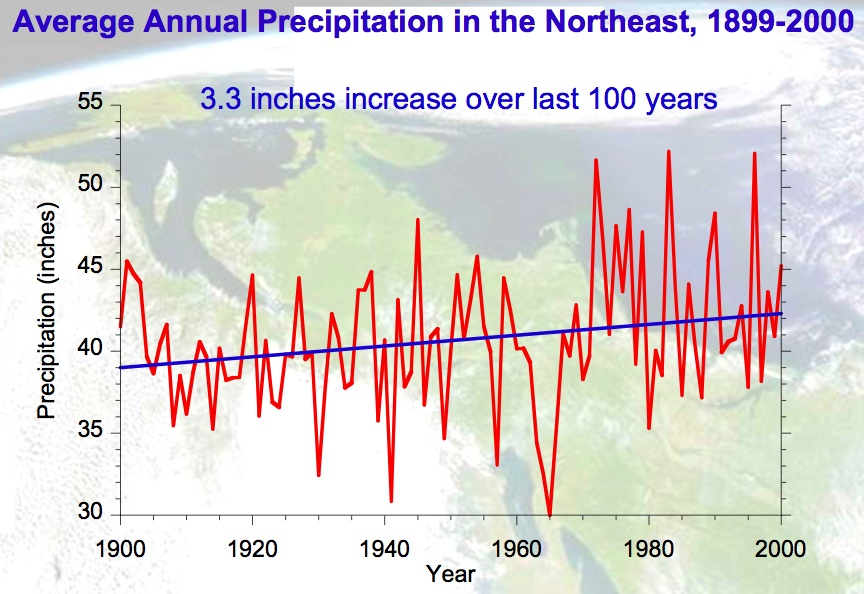 annual precip increase