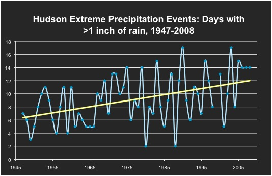 Hudson Extreme Precip Events Graph