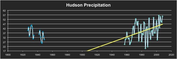 hudson precip graph