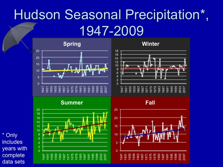 Hudson seasonal precipitation